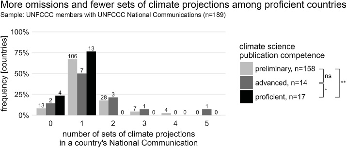 Customising global climate science for national adaptation: A case study of climate projections in UNFCCC's National Communications.